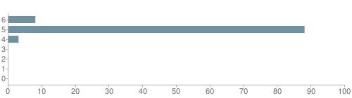 Chart?cht=bhs&chs=500x140&chbh=10&chco=6f92a3&chxt=x,y&chd=t:8,88,3,0,0,0,0&chm=t+8%,333333,0,0,10|t+88%,333333,0,1,10|t+3%,333333,0,2,10|t+0%,333333,0,3,10|t+0%,333333,0,4,10|t+0%,333333,0,5,10|t+0%,333333,0,6,10&chxl=1:|other|indian|hawaiian|asian|hispanic|black|white